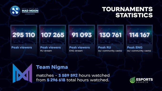 statistik turnamen WePlay! Mad Moon