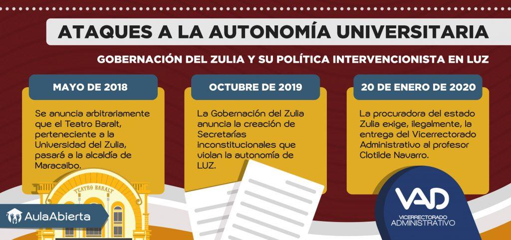Ataques a la Autonomía Universitaria: Gobernación del Zulia y su política intervencionista en LUZ. #DerechosUniversitarios https://bit.ly/2HRttJ2pic.twitter.com/C7Nu56HxNi