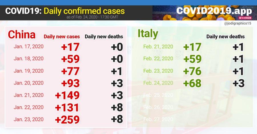 Через спалах коронавірусу в Італії консульство в Мілані призупиняє прийом громадян і видачу документів - Цензор.НЕТ 3394