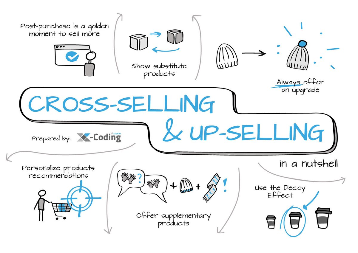 For today's online retailers, cross-selling is the need of the hour.  Find out how you can boost your sales in our article here: http://bit.ly/2T5dzSa   #eCommerce #marketing #shopify #CrossSell #crossSelling #upselling #woocommerce #shopify #bigdata  Image by @xCoding_IT