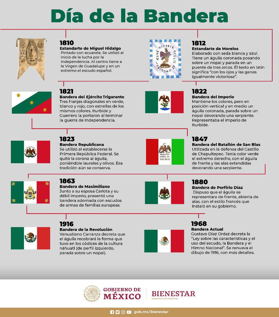 que significa el simbolo de la bandera mexicana