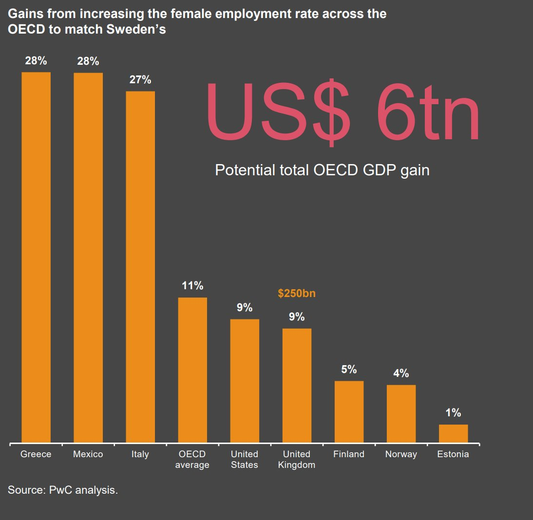Image: PwC Women in Work Index 2019  Potential gains from increasing female empowerment rate across the OECD to match Sweden!  #femaleempowerment pic.twitter.com/N52OwxmLSA