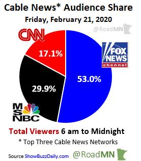 Cable News* Audience Share Friday, February 21, 2020 1⃣@FoxNews 53.0% 2⃣@MSNBC 29.9% 3⃣@CNN 17.1%