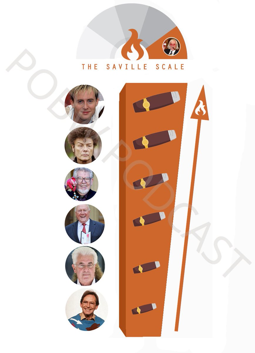 ⚠️Coming soon - Savile scale part 2 🚸  Epstein Weinstein The Duke of Yorkstein R Kelly Jacko and of course....  Cliff Richard  Catch up on part 1 ➡️   #podcast #PodernFamily #PodcastHQ #Podcasters #savilescale
