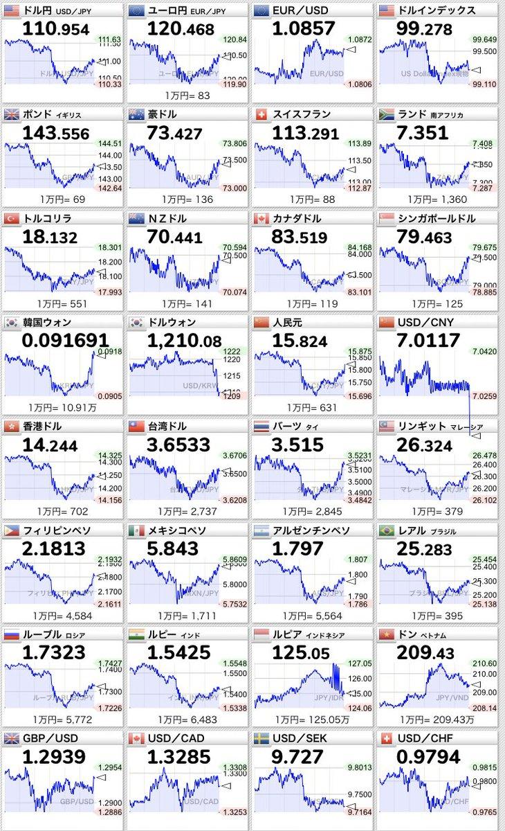 【世界の金融市場 急下落】連休明け初日の市場は、月曜日のコロナウイルス感染者増加による今後の懸念により、ここ数年間で最も急激な下落となった⤵︎ダウ:1,000ドル以上下落日経:1,000円以上の下落また、ビットコインなどの仮想通貨でも大幅な下落となった⤵︎