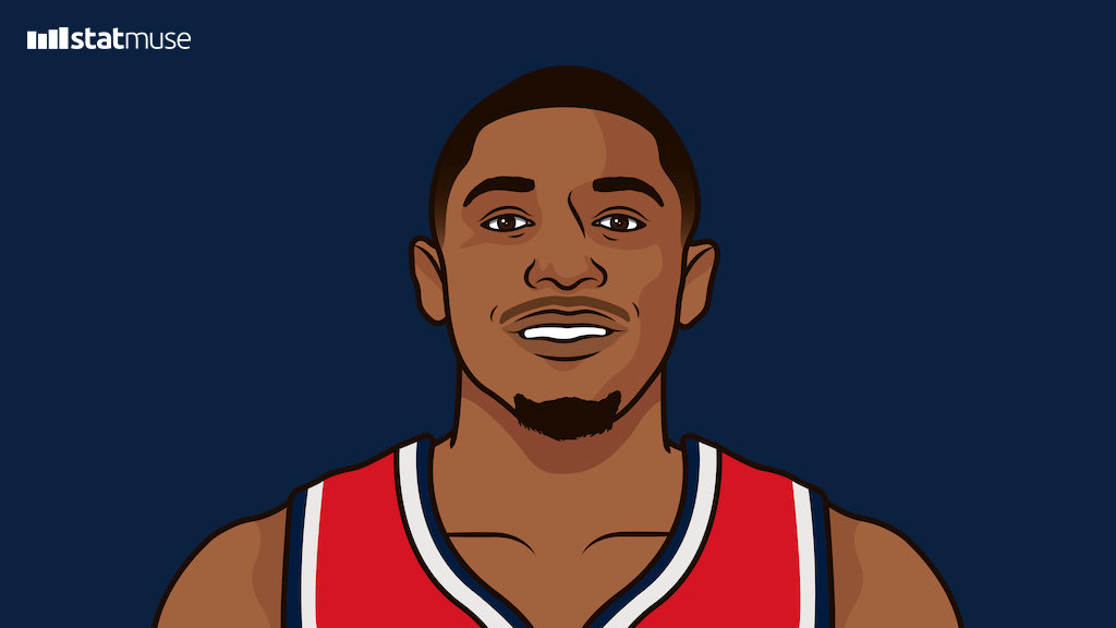 Bradley Beal last night: 53 PTS Bradley Beal tonight: 55 PTS  He's the first player with 50-point games on consecutive days since Kobe Bryant in 2007.