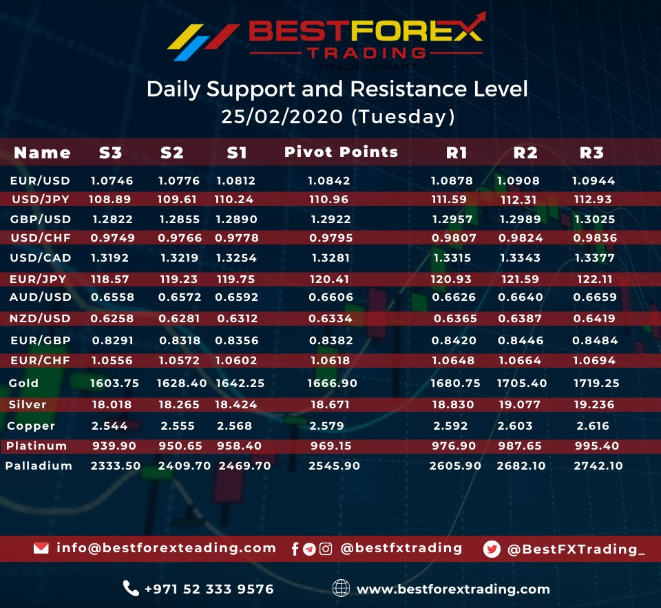 #Follow #Best #Forex #Trading For #Daily #Updates  #Telegram | #Instagram | #Facebook @bestfxtrading #Twitter @bestfxtrading_  #Email: info@bestforextrading.com #Web URL: http://www.bestforextrading.com  #forex #forextrader #forextrading #forexmarket #forexmoney #dailynews #forextuesday