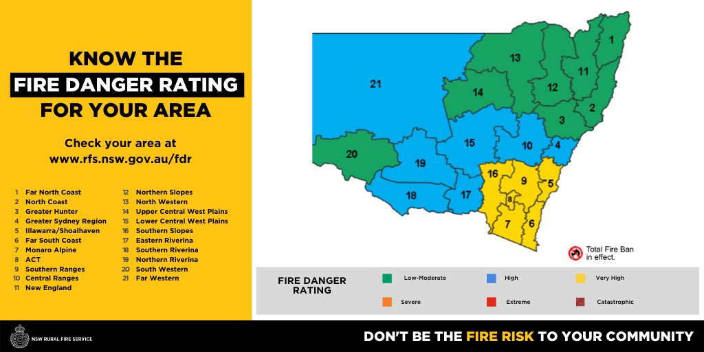 A Very High Fire Danger has been forecast for 5 areas tomorrow including Illawarra/Shoalhaven, Far South Coast, Southern Ranges, Monaro Alpine and Southern Slopes. This is due to forecast hot, dry and windy conditions. #nswrfs