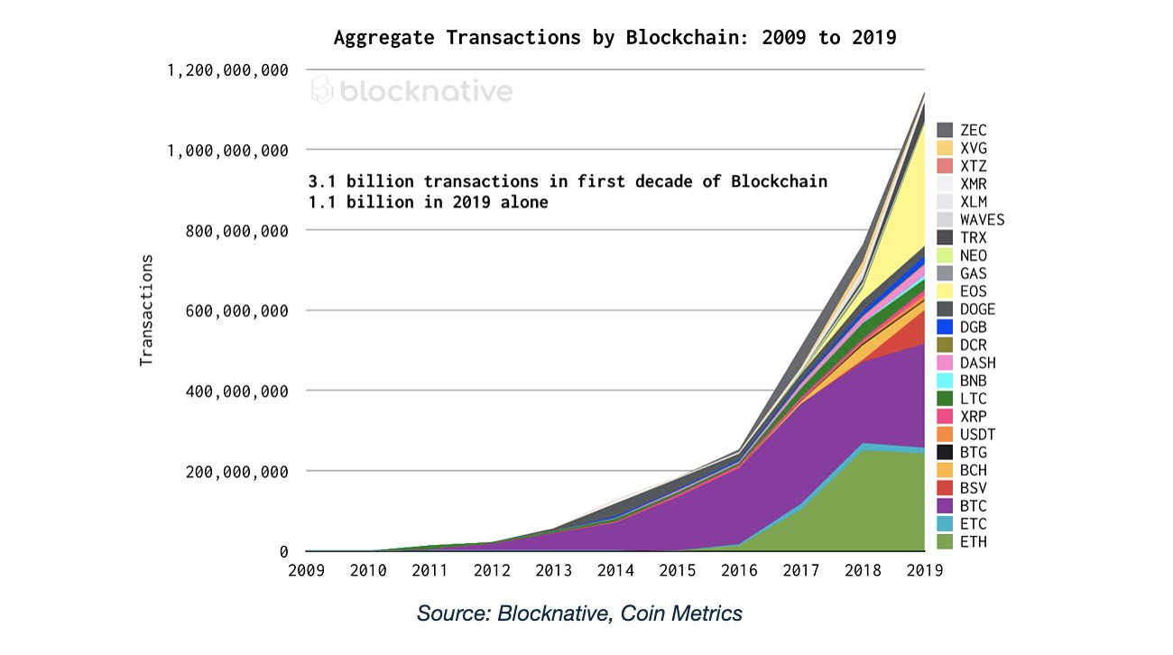 Aggregate Transactions by BlockNative