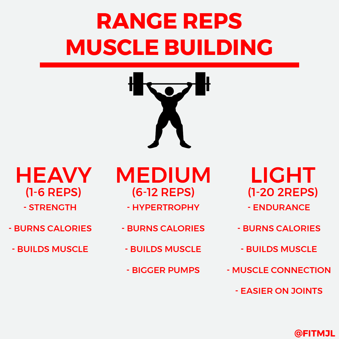 Three ways to build muscle in the gym! ------- #fitness  #gym  #workout  #fit  #fitnessmotivation  #motivation  #bodybuilding  #training  #health  #fitfam  #lifestyle  #gymlife  #healthy  #love  #healthylifestyle  #personaltrainer  #muscle  #weightloss  #exercise  #gymmotivation  #wellness