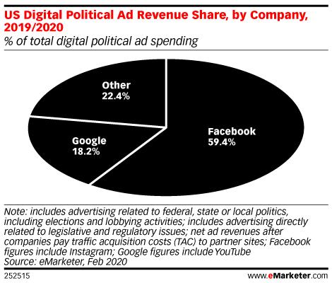 Facebook is dominating in political ad spending: https://emrktr.co/32mNjFe