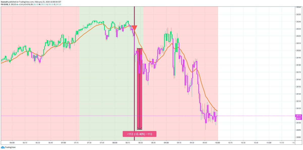 Only the signals with our framework on indices