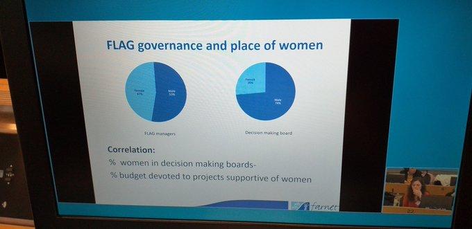 Xornadas da Rede europea de Mulleres na pesca e na acuicultura