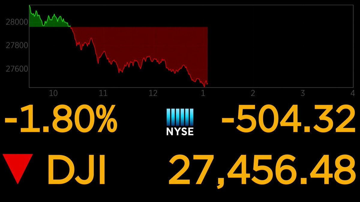 Dow falls more than 500 points, or 1.8%, as stock sell-off accelerates further in afternoon trading  http://cnb.cx/2Tej3bp