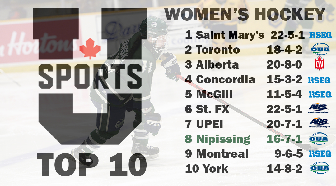 After a first round sweep in the #OUA Playoffs, the #Lakers Wteam glides in at  in  on this week's @USPORTSca Top .pic.twitter.com/sEG1v05Q0v