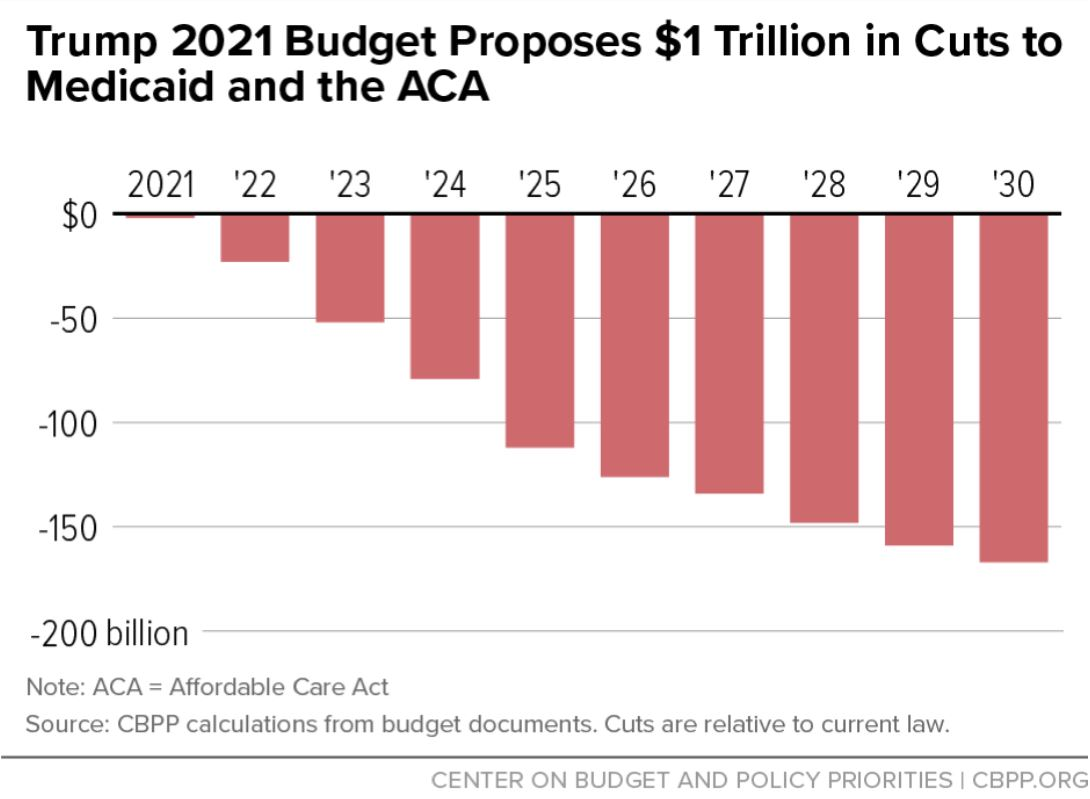 NEW: Budget Cuts Series 2021 - Trump Cuts #Medicare , #Medicaid , Childrens Health Insurance. LINK:  http://smartdissent.com/article/budget-cuts-series-2021-trump-cuts-medicare-medicaid-childrens  … #SmartDissent  #MedicareForAll  #HealthCareForAll  #TheyAreComingForYourHealthcare