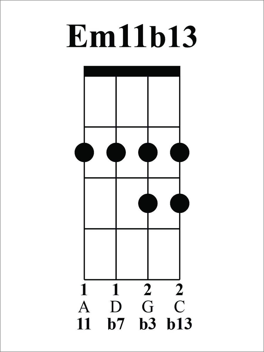 Today's chord is Em11b13, the 2 in our 2-5-1 in D. I started w/ an open Em7 (0202) & moved 3 of the notes to get them conveniently under the fingers. Our b7(D) is the only note in its original position on string 3. I moved the b3(G) from string 4 to string 2. #JazzUkeChords 1/2<br>http://pic.twitter.com/wiNtQMuCqV
