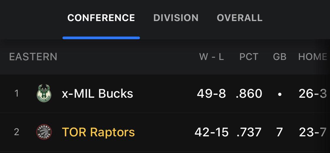 @matthewbower34 @NBAonTNT @Bucks @Raptors Sorry I don't see the Celtics here either