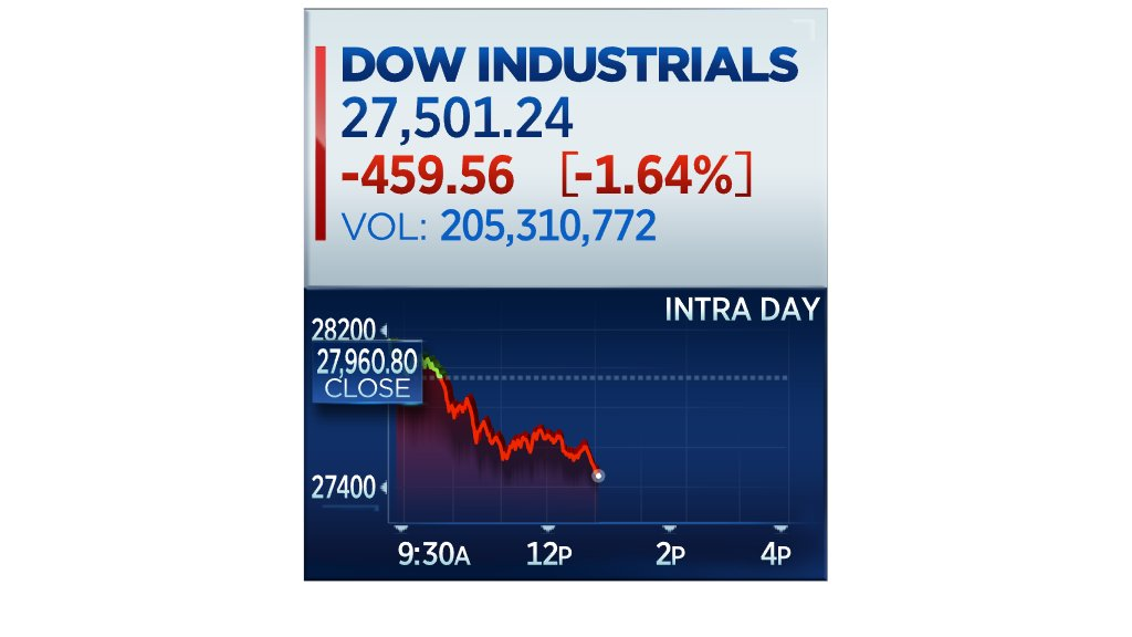 Stocks hit new lows for the day  http://cnb.cx/2vfwBvq