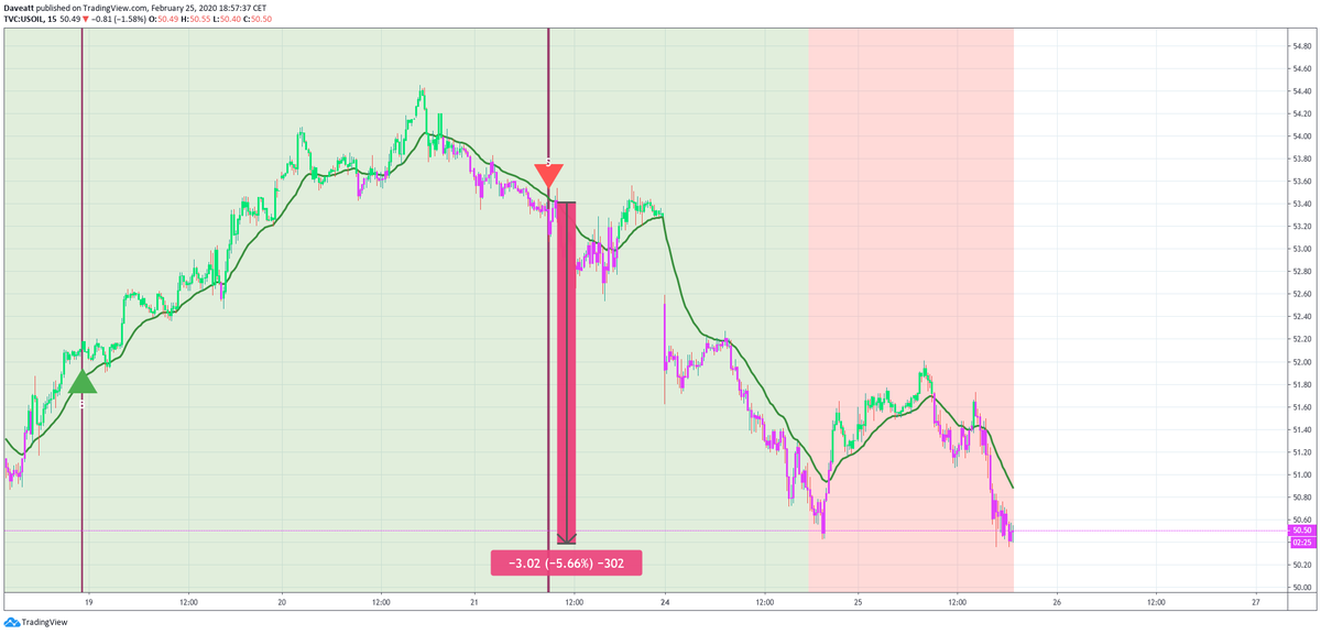 The signals given by our indicator on XAGUSD XAUUSD NGAS WTI on our 15minutes chart during the last days  Humans make mistakes algo dont Thats why we are trading following our trading system because hes right more often than us