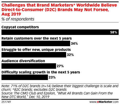 Some major direct-to-consumer brands are struggling: https://emrktr.co/395mmbW