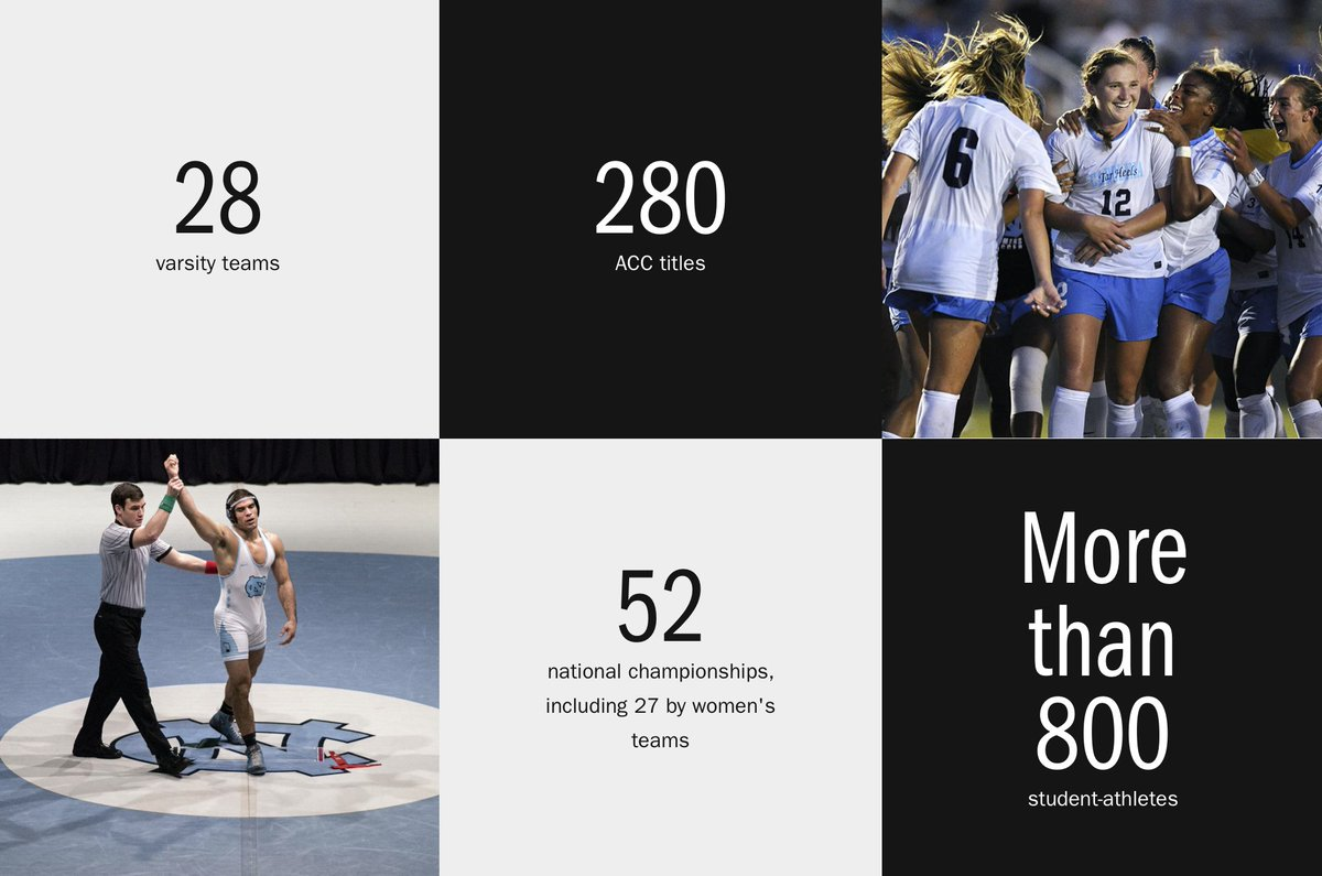 Our Tar Heels are winning on more than just the scoreboard … though they do that a lot 😏 See how #UNC supports student-athletes to succeed in the classroom, competition and in their lives 🐏 https://t.co/KXxwyCSnAI https://t.co/soIBy7OvHP