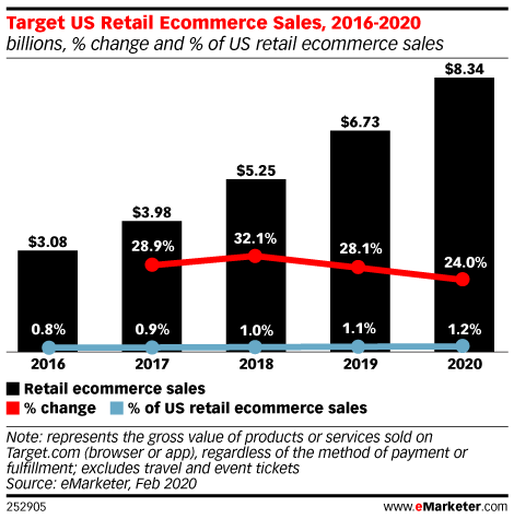 Target's ecommerce business will jump 24% to $8.34 billion this year: https://emrktr.co/2Tb1XeD