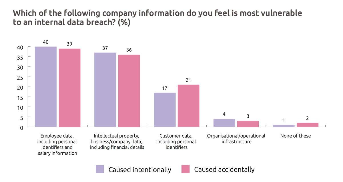 RT @helpnetsecurity: 97% of IT leaders worried about insider data breaches - helpnetsecurity.com/2020/02/24/ins… - @EgressSoftware @tonypepper #cybersecurity #data #risk #breach