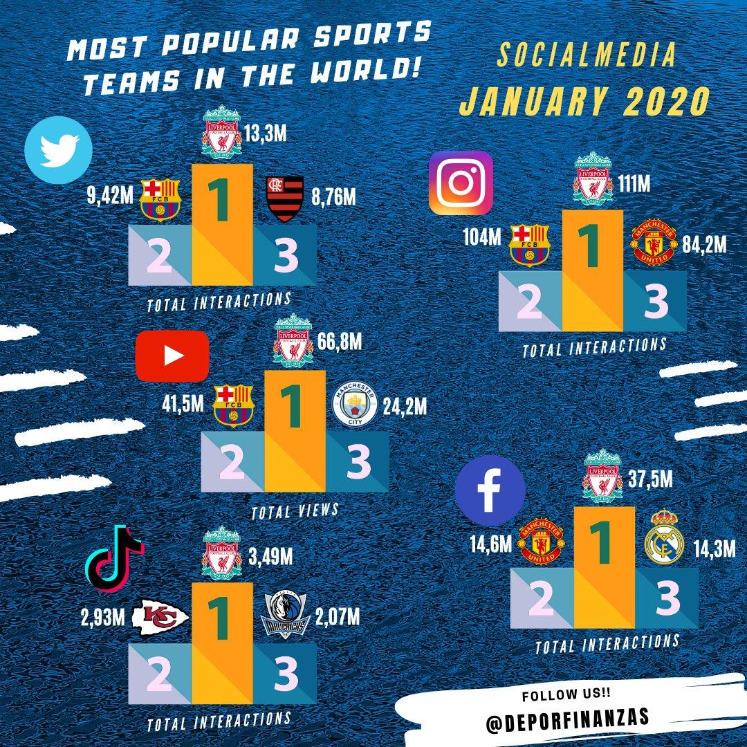 📲 MOST POPULAR SPORTS TEAMS IN THE WORLD IN SOCIAL NETWORKS!   January 2020  🗓   #twitter 💙🔁💬 🥇 @LFC   #instagram 💙💬 🥇 @LFC   #youtube ⏯ 🥇 @LFC   #facebook 💙👍😃😡😢😲😍⤴💬 🥇 @LFC   #tiktok 💚 🗨↗  🥇 @LFC