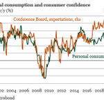 Image for the Tweet beginning: US consumer confidence increased slightly