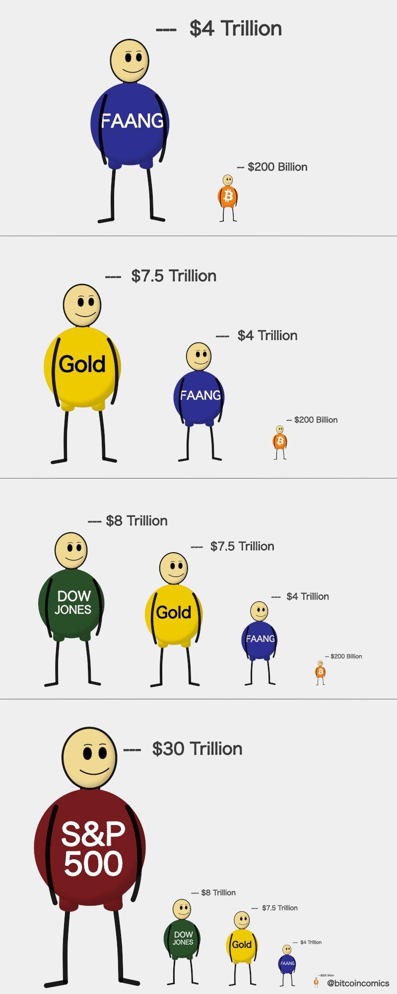 La caída reciente del S&P500 y Dow Jones representó el 86% del mercado de Bitcoin