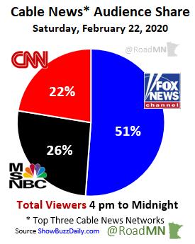 Cable News* Audience Share Saturday, February 22, 2020 1⃣@FoxNews 51% 2⃣@MSNBC 26% 3⃣@CNN 22%
