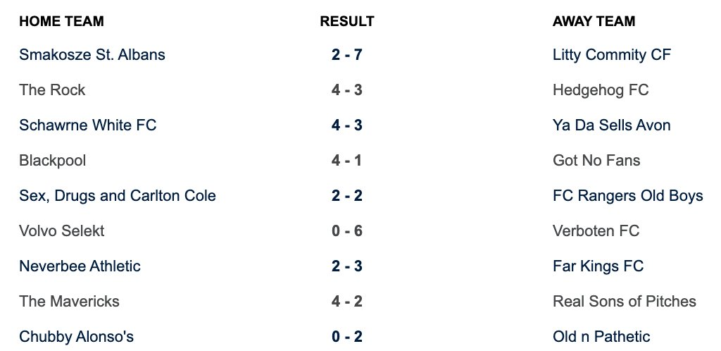 Here are the results from last night's games.  #6aside #football #league #welwyngardencity #hertfordshire #fitness #exercise #goal #getfit #soccer #MNF #FAaffiliated #photography #FAreferees #run #running #goals