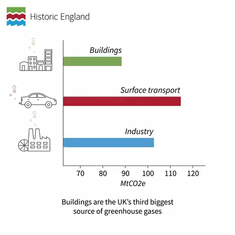 Buildings must be recycled and reused to help tackle climate change 🌱  Our new report shows that recycling historic buildings is essential to cutting the UK's carbon emissions 🏠  Find out more:   #HeritageCounts #HeritageDay