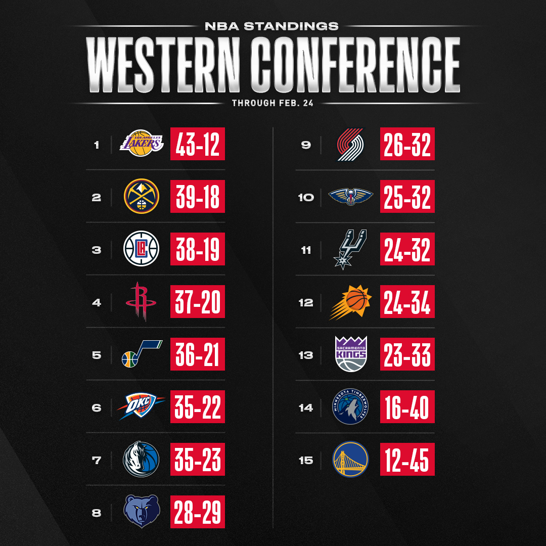 #1 in East 🆚 #2 in East 👀 the NBA standings through Mondays games ahead of the top two teams in the East, @Bucks and @Raptors, facing off tonight at 7:30pm/et on TNT!