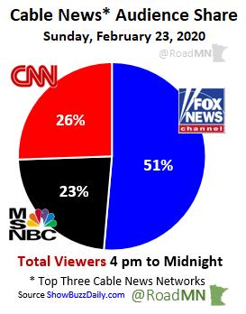 Cable News* Audience Share Sunday, February 23, 2020 1⃣@FoxNews 51% 2⃣@CNN 26% 3⃣@MSNBC 23%