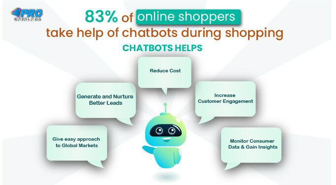 #Chatbots  are being excessively used by marketers for prompt customer assistance, interaction and engagement in a swift and cost-effective manner.  #ArtificialIntelligence  #chatbot  #marketing   #MachineLearning   #tech  #AI  #business