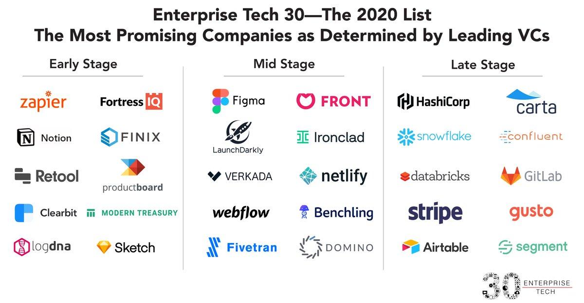 Rajeev Chand on LinkedIn: Enterprise Tech 30 for 2020