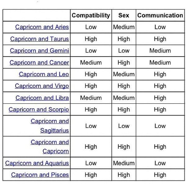 Sexually virgo and capricorn Capricorn and