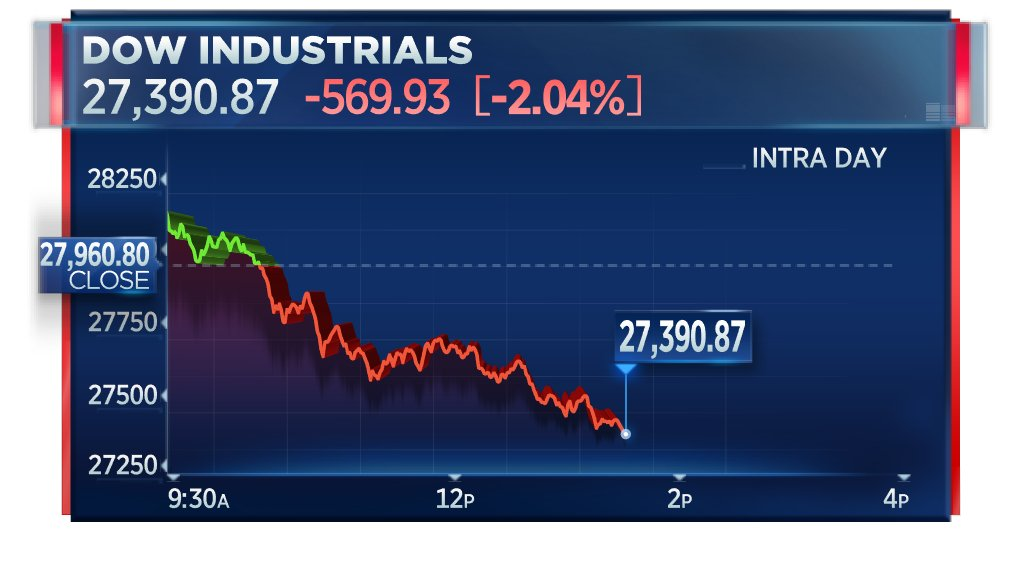 BREAKING: Dow falls 2%  http://cnb.cx/2Tej3bp