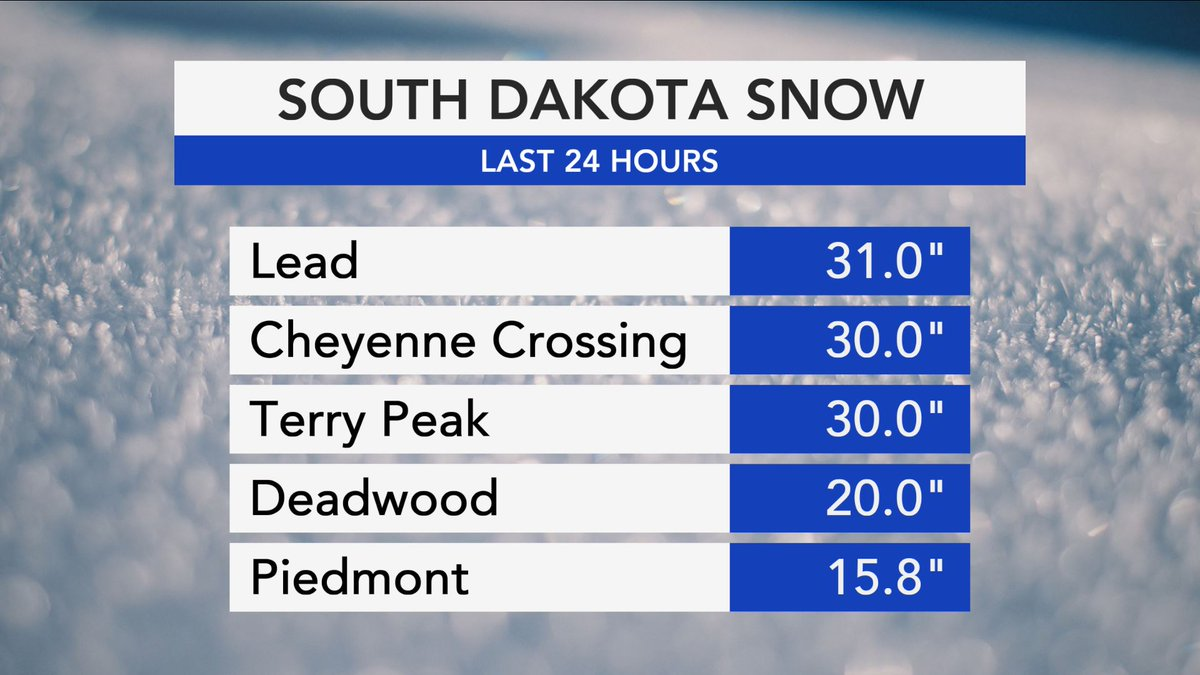 Impressive snow reports out of South Dakota! #sdwx