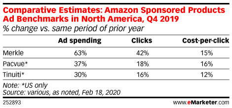 Marketers continue to pour more money into Amazon's Sponsored Product ads: https://emrktr.co/37ObopJ