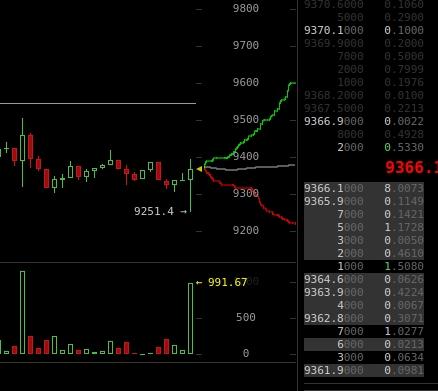 Comprador fantasma de volta na #Bitcoin ?