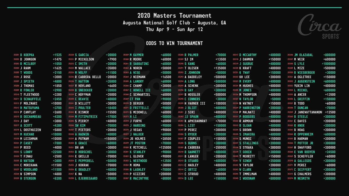 Masters betting pool sport betting 365