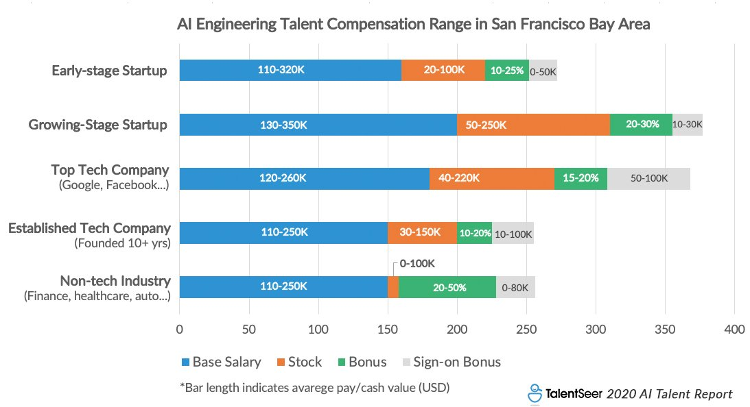 2020 AI Talent Report Highlights: Current Talent Landscape & 2020 Market Trends