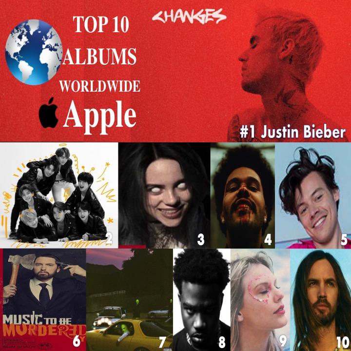 🔝🔟💿🌎Apple 1⃣Changes #JustinBieber 2⃣MapOfTheSoul:7 #BTS 3⃣WhenWeAll...? @billieeilish 4⃣AfterHours #TheWeeknd 5⃣FineLine #HarryStyles 6⃣MusicToBeMurderedBy #Eminem 7⃣ #JACKBOYS #travisscott 8⃣PleaseExcuse.. #roddyricch  9⃣Lover #TaylorSwift 🔟TheSlowRush #TameImpala
