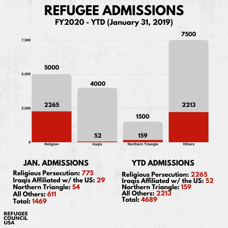 Total number of debates this election cycle=10  Total number of questions asked about refugee resettlement= 0  Will tonight be any different?  #DemDebate2020 #RefugeesWelcome   https://rcusa.org/resources/rcusa-quarterly-report-on-refugee-admissions-october-1-to-december-31/…pic.twitter.com/4o3MCA3a9Q