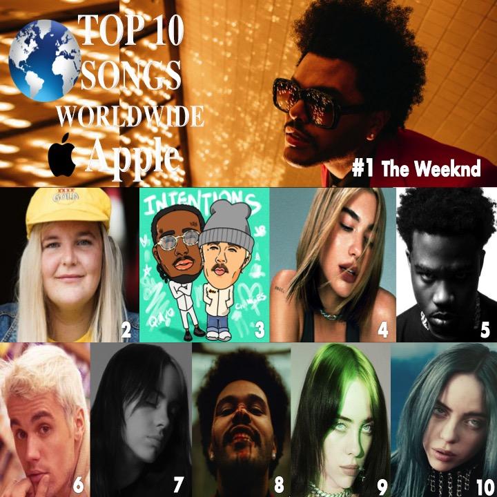 🔝🔟SONGS ON🌎Apple 1⃣BlindingLights #TheWeeknd 2⃣DanceMonkey #TonesAndI 3⃣Intentions @justinbieber 4⃣DontStartNow #dualipa 5⃣TheBox #RoddyRicch 6⃣Yummy #JustinBieber 7⃣NoTimeToDie #BillieEilish 8⃣AfterHours @theweeknd 9⃣EverythingIWanted @billieeilish 🔟BadGuy #Billie