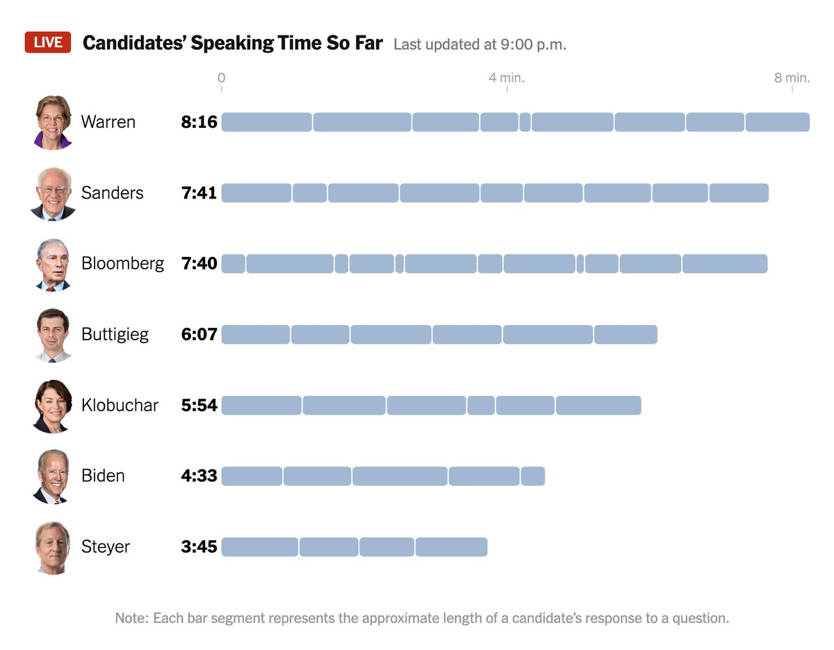 At the halfway point, here's who has spoken the most so far at tonight's DemDebate.