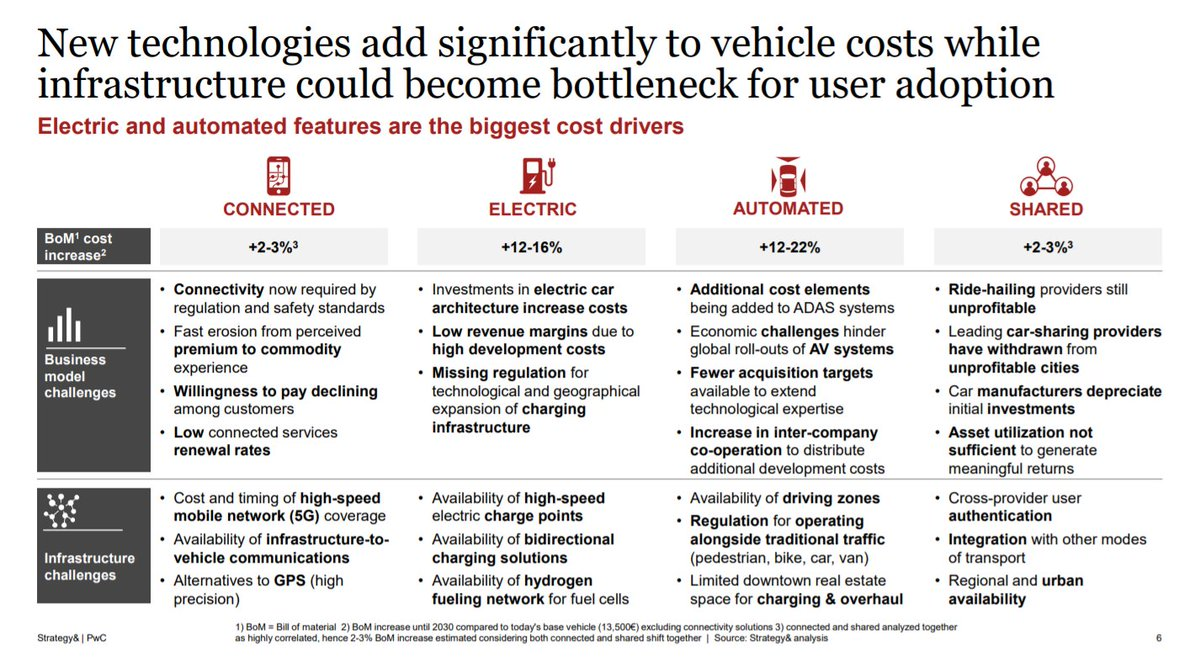 #5G enabled vehicles sales expected to reach 16 million in the #EU, #USA and #China by 2030 >>> #PwC  >>> #AI #IoT #VirtualAssistants #SelfDrivingCars #AutonomousVehicles #Robotics #Digital #EV >>> https://pwc.to/38kjmZ4pic.twitter.com/nToxIlGixk https://infovinity.com